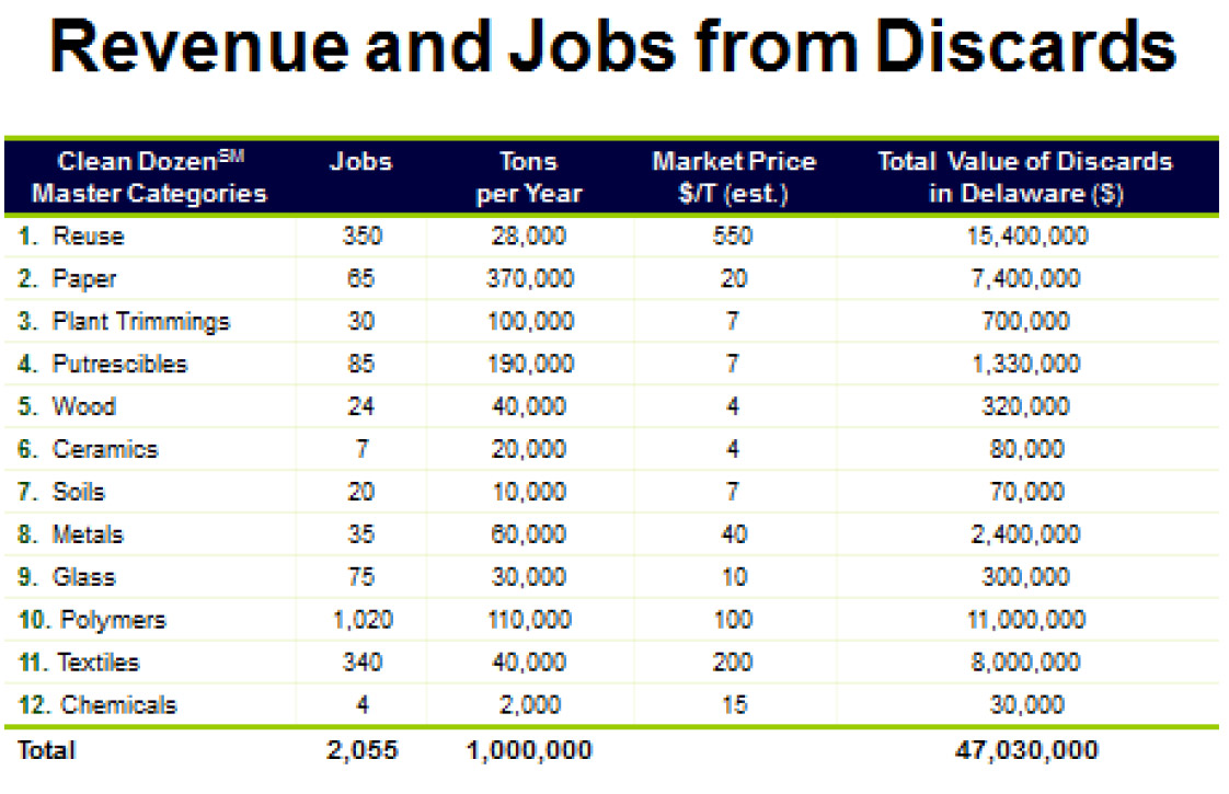 revenue and jobs from discards