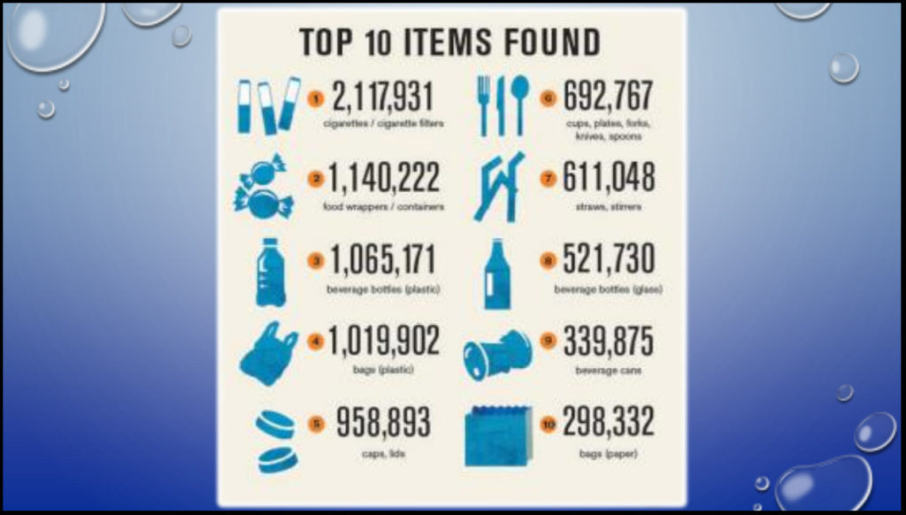there is No real data to characterize the quantity of specific plastic products that are ending up in the ocean